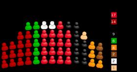 Zusammensetzung BVV Treptow-Köpenick 2012
